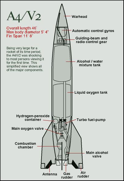 March 2013 Space Rocket History