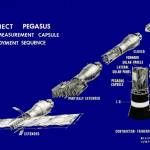 Pegasus Deployment Sequence